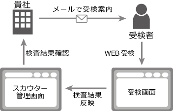 【適性検査】発達障害が不適性検査スカ ...